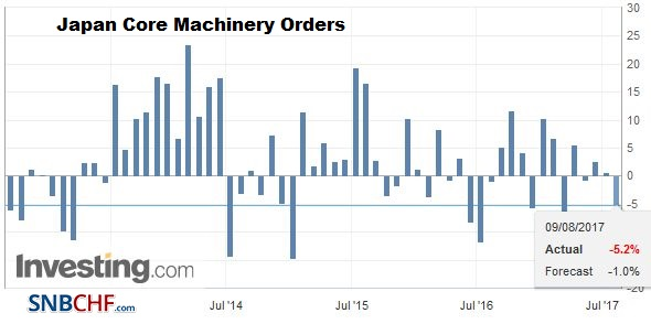 Japan Core Machinery Orders YoY, June 2017