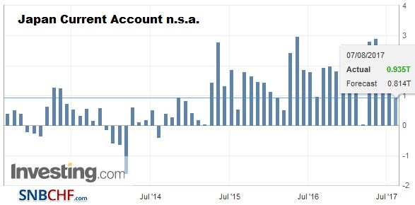 Japan Current Account n.s.a. June 2017