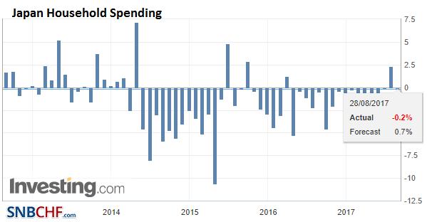 Japan Household Spending YoY, Jul 2017