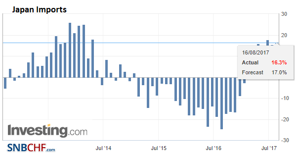 Japan Imports YoY, Jul 2017