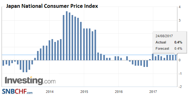 Japan National Consumer Price Index (CPI) YoY, Jul 2017