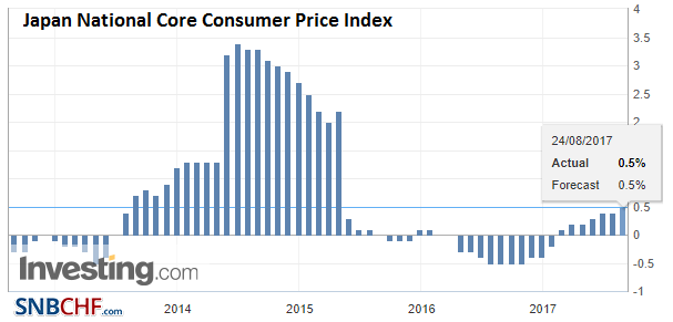 Japan National Core Consumer Price Index (CPI) YoY, Jul 2017