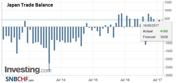 Japan Trade Balance, Jul 2017