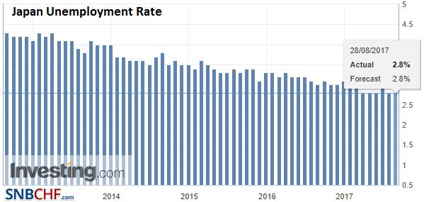 Japan Unemployment Rate, Jul 2017
