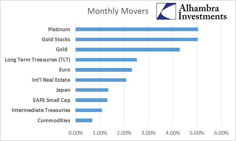 Monthly Movers