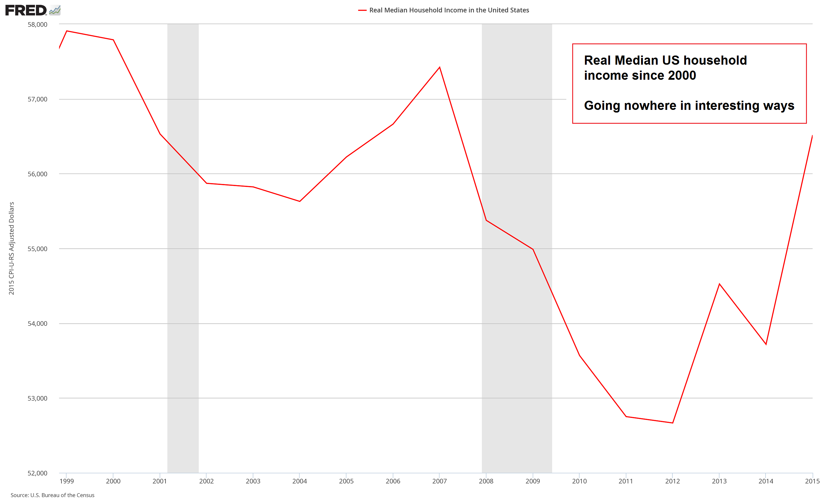 Real Median Household Income 1999-2015