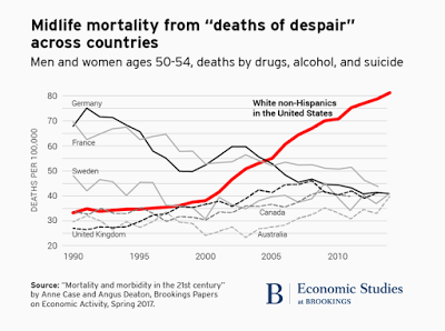 Midlife Mortality from