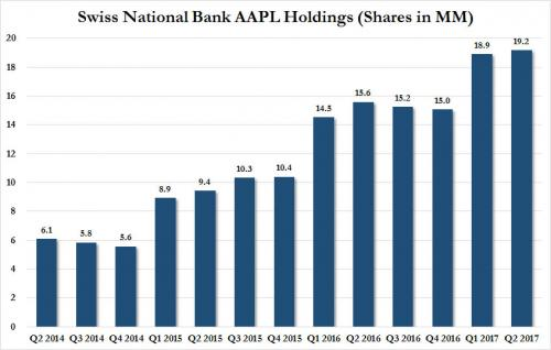 Swiss National Bank AAPL Holdings 2014 - Q2 2017