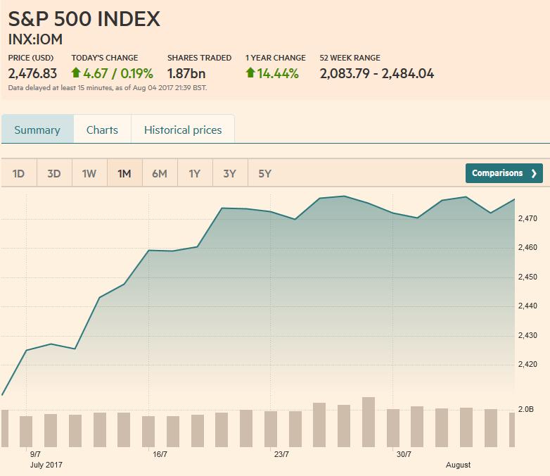 S&P 500 Index, August 05