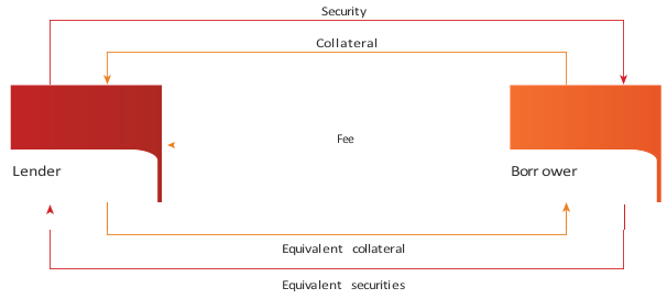 Securities Lending Against Non-Cash Collateral
