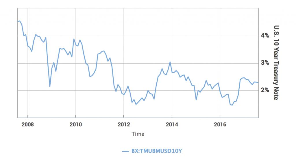 U.S. Treasury, 2008 - 2017