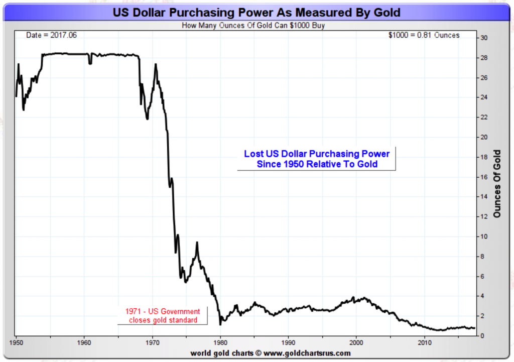 Gold Hedges Usd Devaluation Rise In