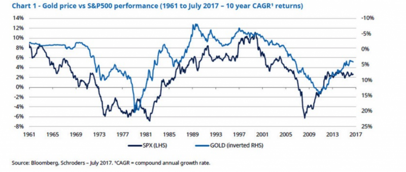 Gold price and S&P500 Performance, 1961 - 2017