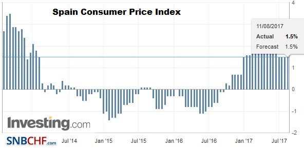 Spain Consumer Price Index (CPI) YoY, July 2017