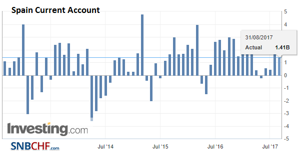 Spain Current Account, Jun 2017