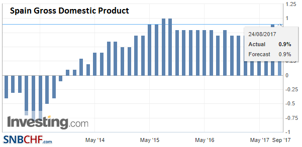 Spain Gross Domestic Product (GDP) QoQ, Q2 2017