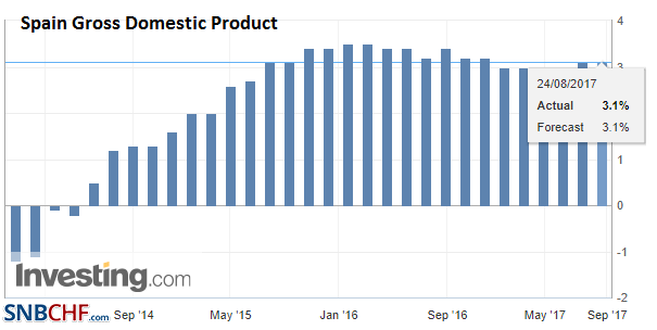 Spain Gross Domestic Product (GDP) YoY, Q2 2017