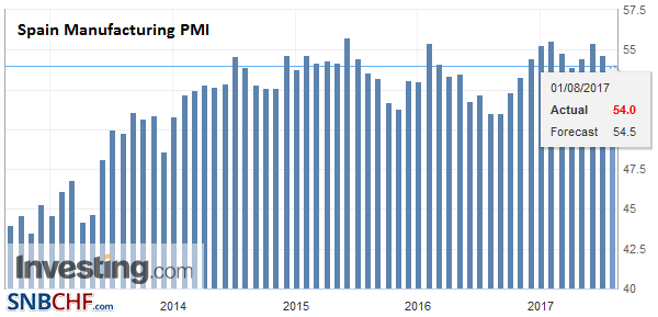 Spain Manufacturing PMI, July 2017
