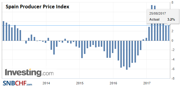 Spain Producer Price Index (PPI) YoY, Aug 2017