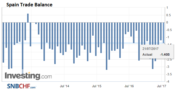 Spain Trade Balance, Jul 2013-2017