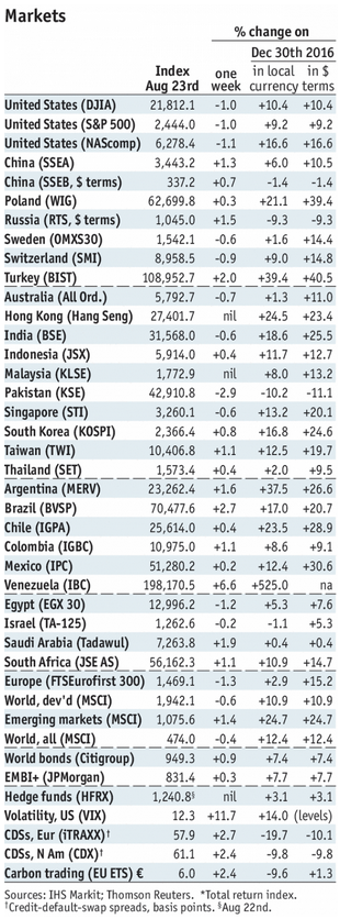 Stock Markets Emerging Markets, August 23