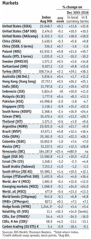 Stock Markets Emerging Markets, August 9nd