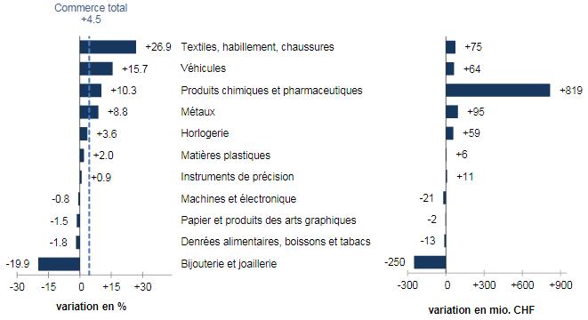 Swiss Exports per Sector July 2017 vs. 2016