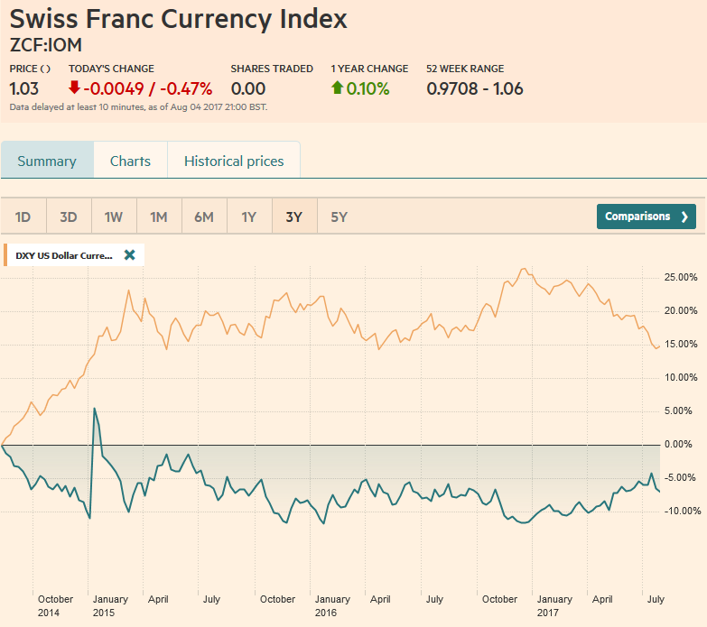 Swiss Franc Currency Index (3 years), August 05