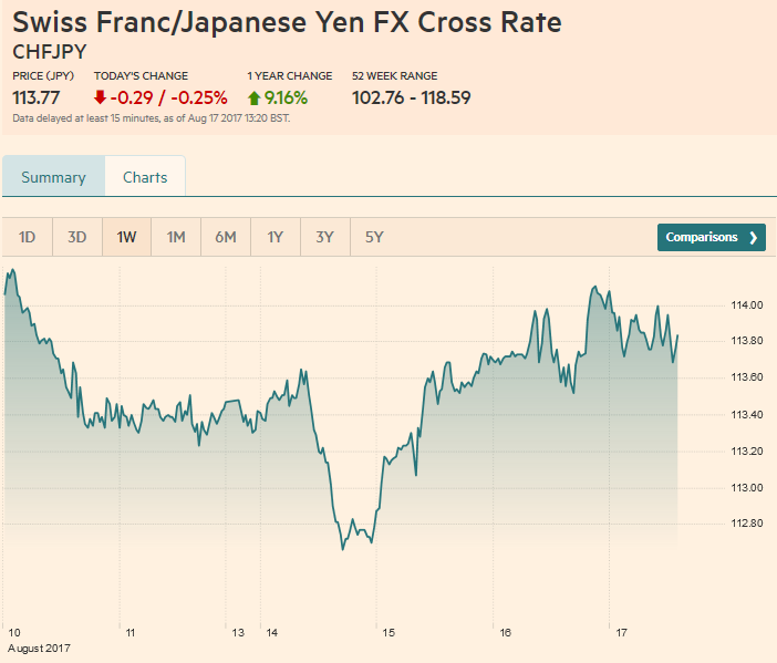 Swiss Franc/Japanese Yen FX Cross Rate, Aug 17 2017