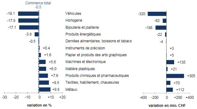 Swiss Imports per Sector July 2017 vs. 2016