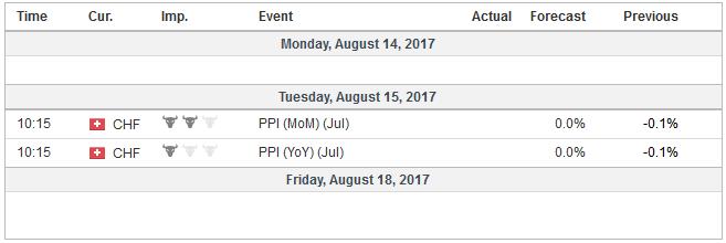 Economic Events: Switzerland, Week August 14