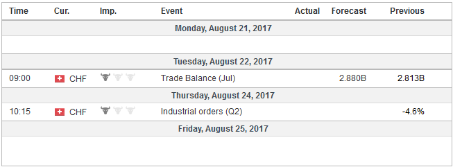 Economic Events: Switzerland, Week August 21