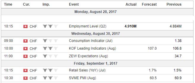 Economic Events, Switzerland, Week August 28