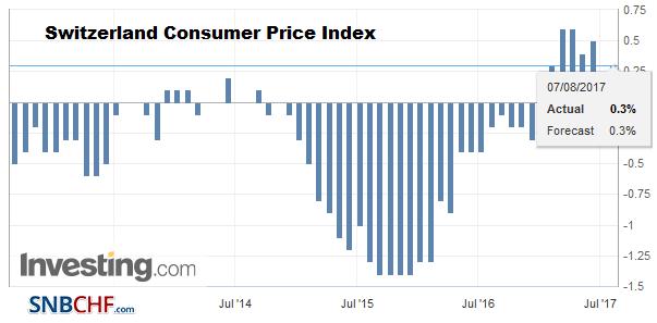 Switzerland Consumer Price Index (CPI) YoY, July 2017