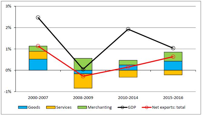 Switzerland Contribution to Growth, 2000 -2016