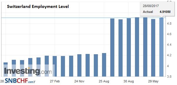 Switzerland Employment Level Q2 2017