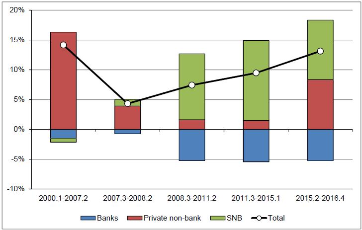 Switzerland Financial Account