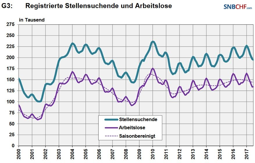 Switzerland, Number of Employed and Number of Job Seekers, July 2017
