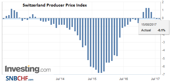 Switzerland Producer Price Index (PPI) YoY, July 2017