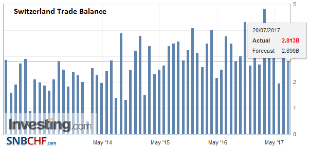 Switzerland Trade Balance, July 2017