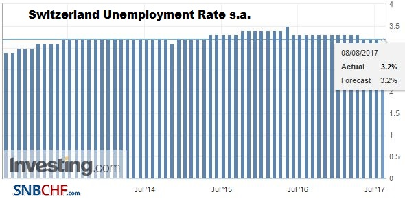 Switzerland Unemployment Rate s.a. July 2017