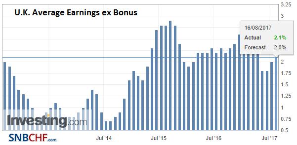 U.K. Average Earnings ex Bonus, Jun 2017