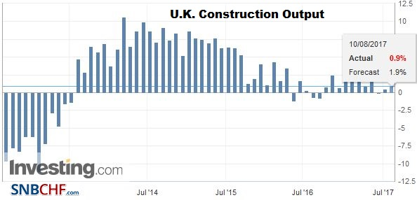 U.K. Construction Output, June 2017