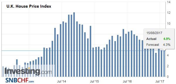 U.K. House Price Index YoY, Jul 2017