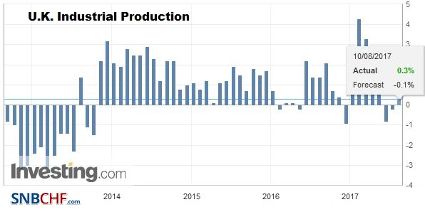 U.K. Industrial Production YoY, June 2017