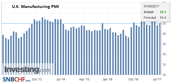 U.K. Manufacturing PMI, July 2017