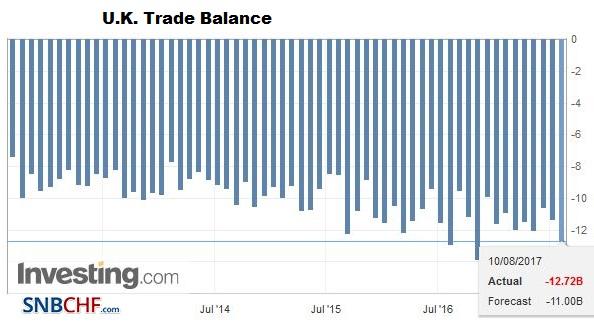 U.K. Trade Balance, June 2017