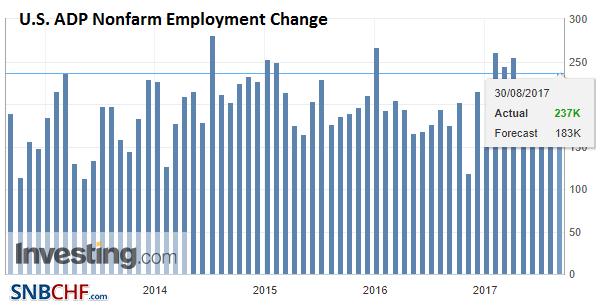 U.S. ADP Nonfarm Employment Change, Aug 2017