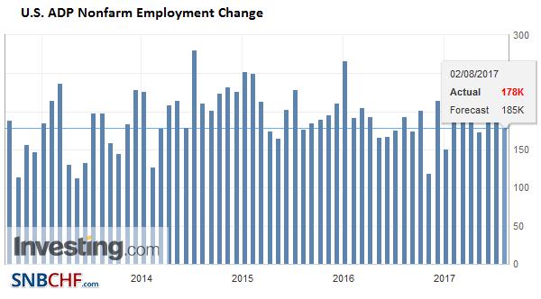 U.S. ADP Nonfarm Employment Change, July 2017