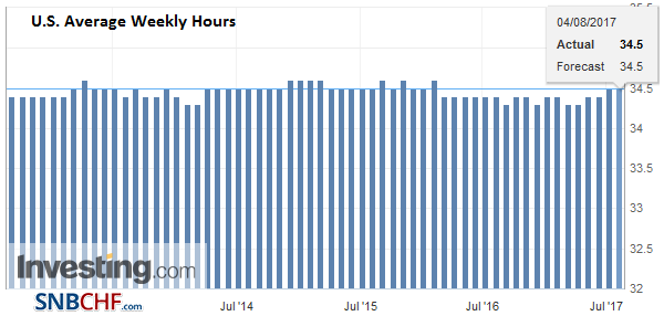 U.S. Average Weekly Hours, July 2017